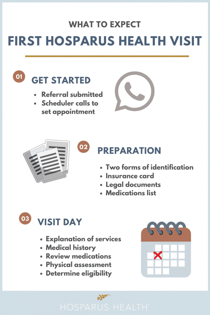 Infograph about your first visit